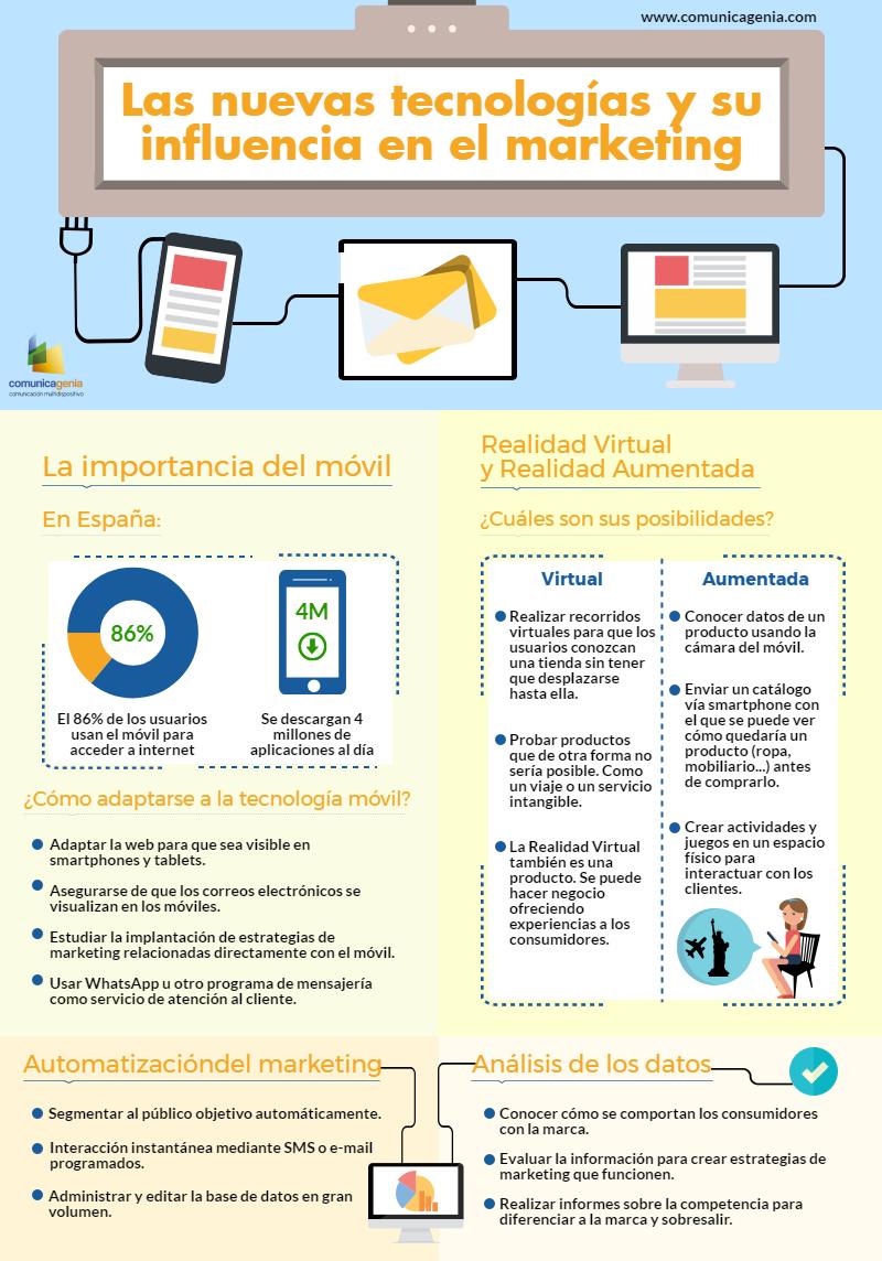 Infografía nuevas tecnologías y marketing