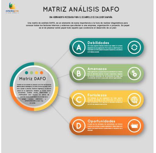 DAFO: qué es y cómo usarlo en un plan de comunicación